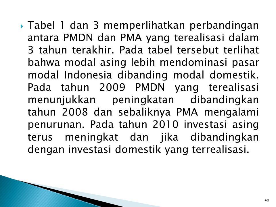  Tabel 1 dan 3 memperlihatkan perbandingan antara PMDN dan PMA yang terealisasi dalam 3 tahun terakhir. Pada tabel tersebut terlihat bahwa modal asin