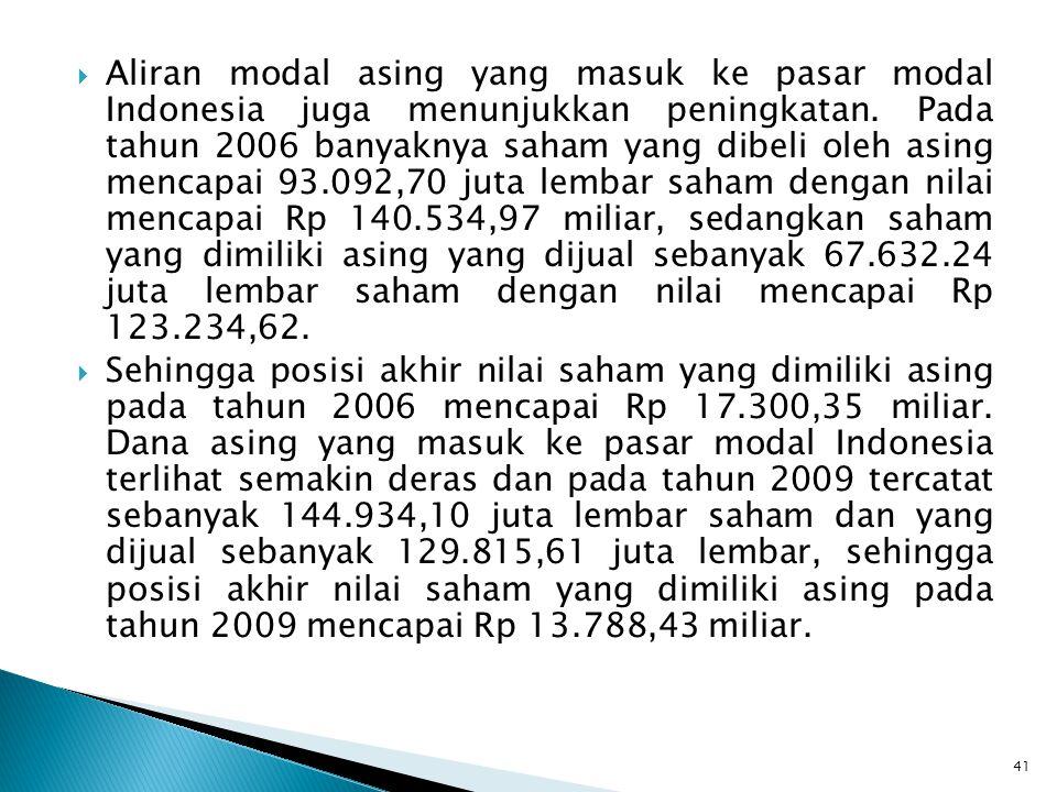  Aliran modal asing yang masuk ke pasar modal Indonesia juga menunjukkan peningkatan. Pada tahun 2006 banyaknya saham yang dibeli oleh asing mencapai
