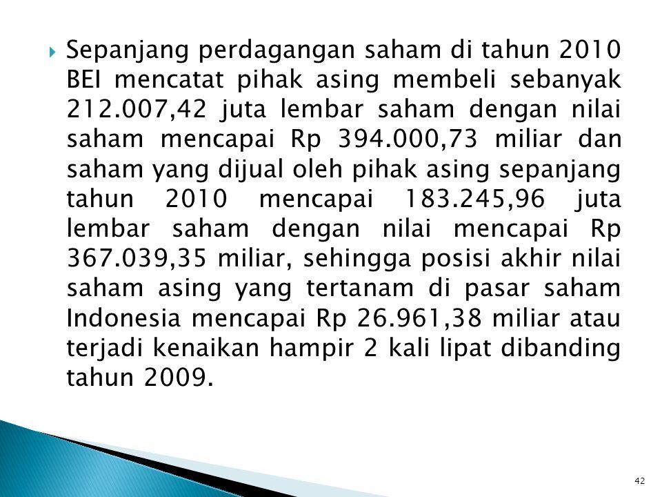  Sepanjang perdagangan saham di tahun 2010 BEI mencatat pihak asing membeli sebanyak 212.007,42 juta lembar saham dengan nilai saham mencapai Rp 394.