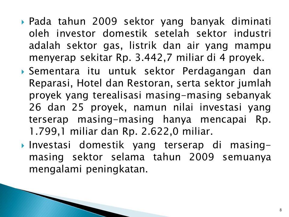  Pada tahun 2009 sektor yang banyak diminati oleh investor domestik setelah sektor industri adalah sektor gas, listrik dan air yang mampu menyerap se
