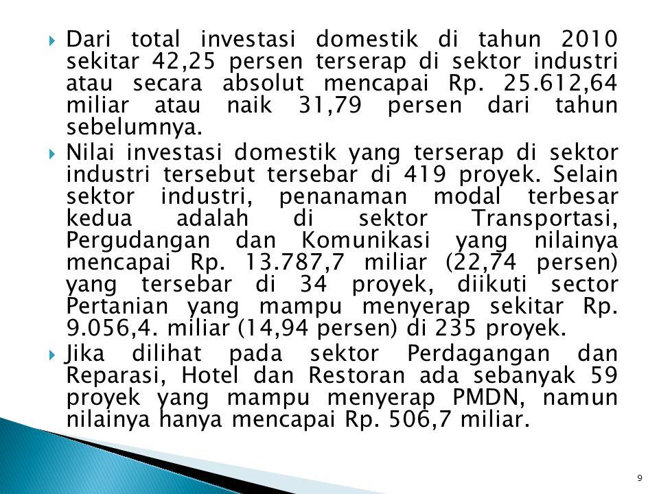  Dari total investasi domestik di tahun 2010 sekitar 42,25 persen terserap di sektor industri atau secara absolut mencapai Rp. 25.612,64 miliar atau