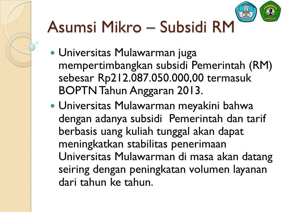 Asumsi Mikro – Subsidi RM  Universitas Mulawarman juga mempertimbangkan subsidi Pemerintah (RM) sebesar Rp212.087.050.000,00 termasuk BOPTN Tahun Anggaran 2013.