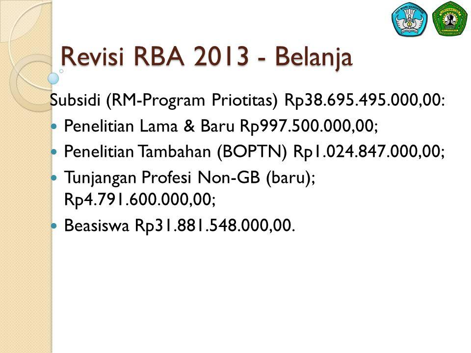 Revisi RBA 2013 - Belanja Subsidi (RM-Program Priotitas) Rp38.695.495.000,00:  Penelitian Lama & Baru Rp997.500.000,00;  Penelitian Tambahan (BOPTN) Rp1.024.847.000,00;  Tunjangan Profesi Non-GB (baru); Rp4.791.600.000,00;  Beasiswa Rp31.881.548.000,00.