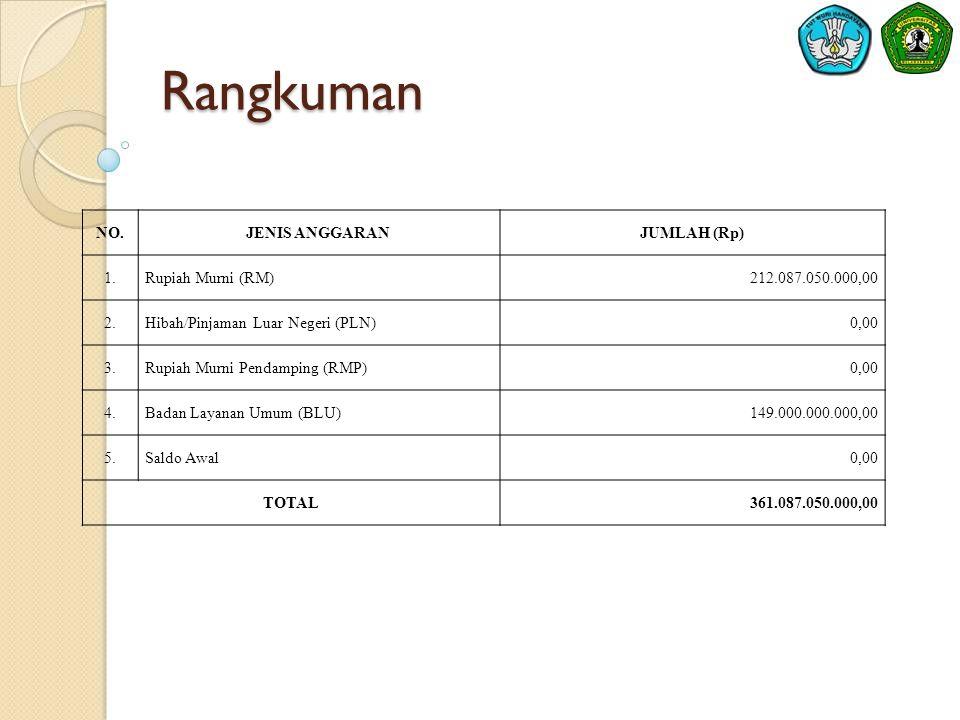 Asumsi Makro - Inflasi  Tingkat inflasi nasional pada Oktober 2012 yang dilansir Bank Indonesia sebesar 4,61% dan inflasi year on year Oktober 2012 Provinsi Kalimantan Timur yang dipublikasikan Badan Pusat Statistik Provinsi Kalimantan Timur sebesar 5,32% merupakan asumsi makro yang mempengaruhi penyusunan RBA Universitas Mulawarman Tahun Anggaran 2013.
