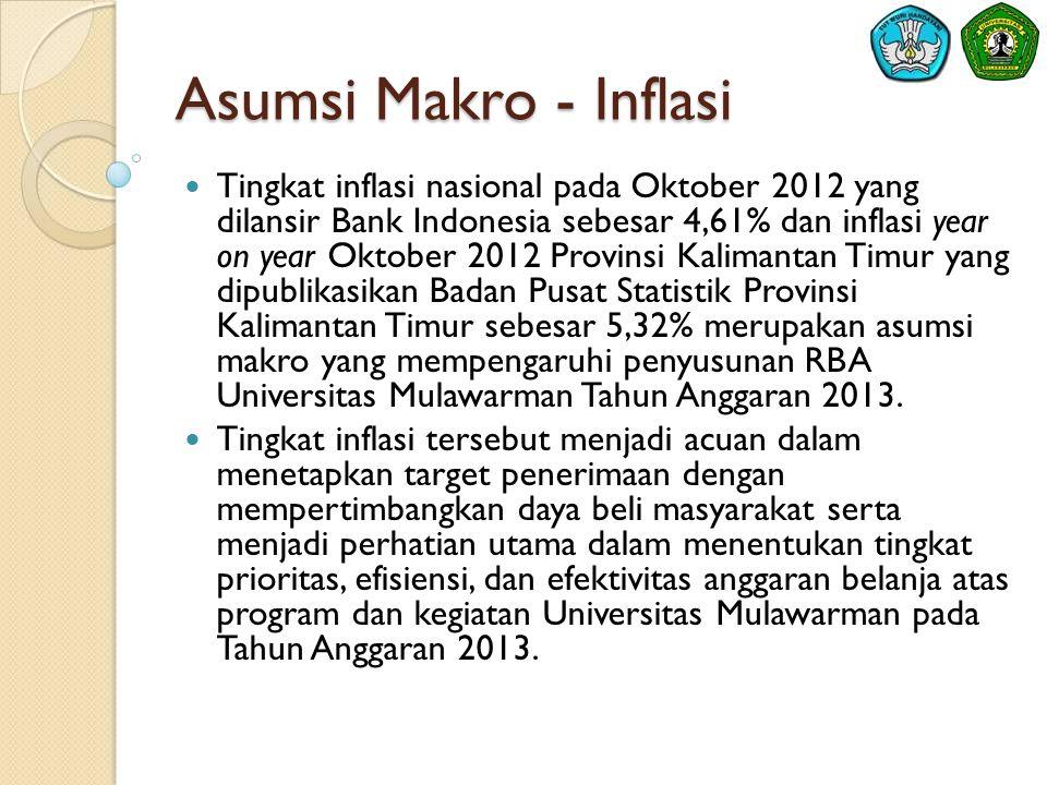 Asumsi Makro – Pertumbuhan Ekonomi Dengan rasionalitas yang sama dengan tingkat inflasi, Universitas Mulawarman juga menggunakan asumsi tingkat pertumbuhan ekonomi Indonesia kuartal III 2012 sebesar 6,17%, kurs beli 1US$ = Rp9.585,00 (6 November 2012), dan BI Rate 5,75% (8 November 2012) dalam penentuan target penerimaan dan tingkat prioritas anggaran belanja Tahun Anggaran 2013.