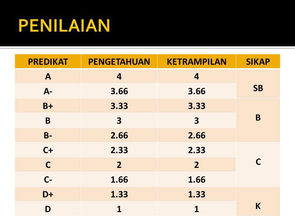 PREDIKATPENGETAHUANKETRAMPILANSIKAP A44 SB A-3.66 B+3.33 B B33 B-2.66 C+2.33 C C22 C-1.66 D+1.33 K D11