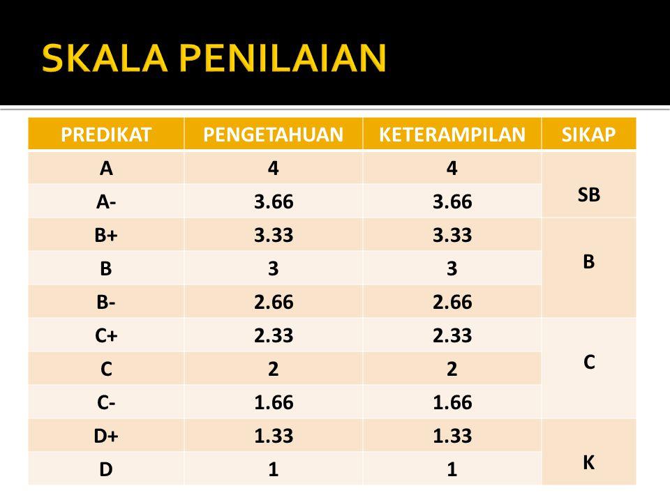 PREDIKATPENGETAHUANKETERAMPILANSIKAP A44 SB A-3.66 B+3.33 B B33 B-2.66 C+2.33 C C22 C-1.66 D+1.33 K D11