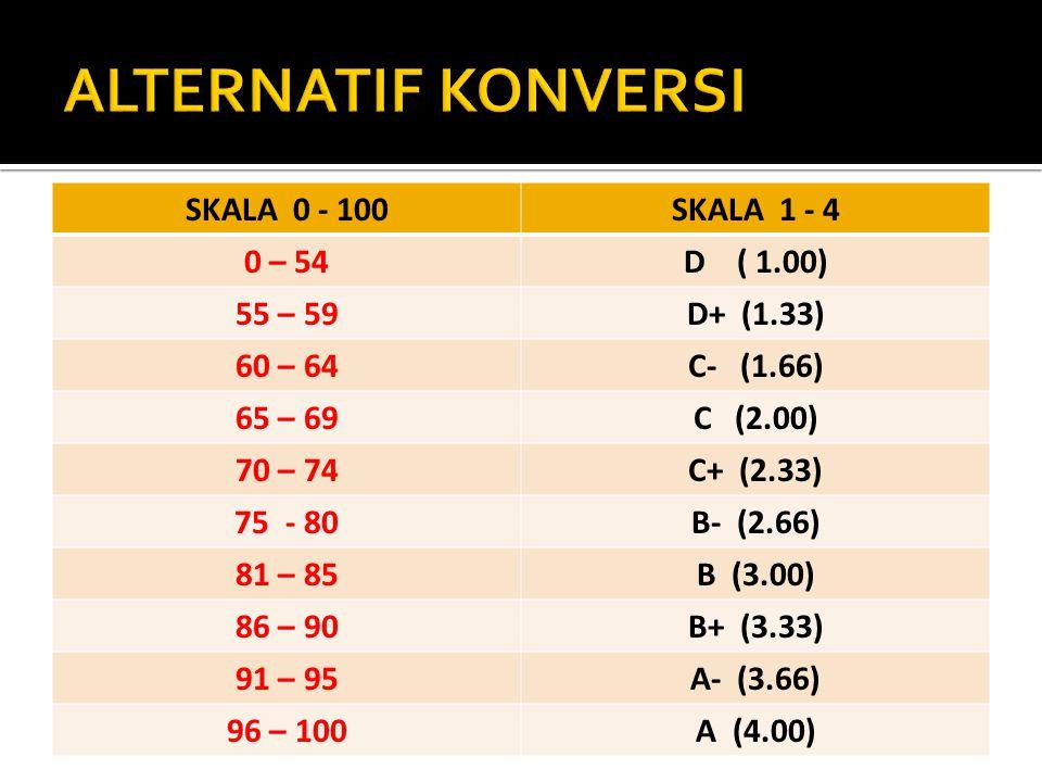SKALA 0 - 100SKALA 1 - 4 0 – 54D ( 1.00) 55 – 59D+ (1.33) 60 – 64C- (1.66) 65 – 69C (2.00) 70 – 74C+ (2.33) 75 - 80B- (2.66) 81 – 85B (3.00) 86 – 90B+ (3.33) 91 – 95A- (3.66) 96 – 100A (4.00)