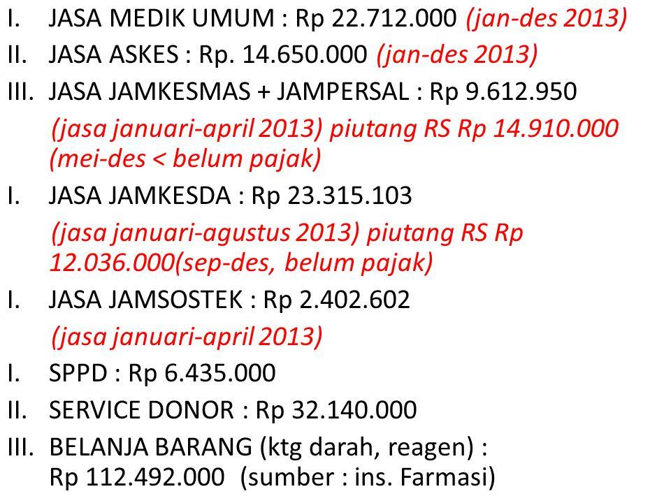 I.JASA MEDIK UMUM : Rp 22.712.000 (jan-des 2013) II.JASA ASKES : Rp. 14.650.000 (jan-des 2013) III.JASA JAMKESMAS + JAMPERSAL : Rp 9.612.950 (jasa jan