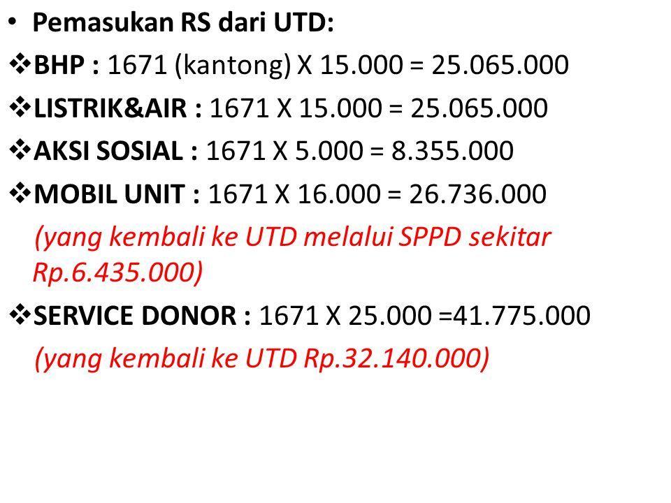 • Pemasukan RS dari UTD:  BHP : 1671 (kantong) X 15.000 = 25.065.000  LISTRIK&AIR : 1671 X 15.000 = 25.065.000  AKSI SOSIAL : 1671 X 5.000 = 8.355.