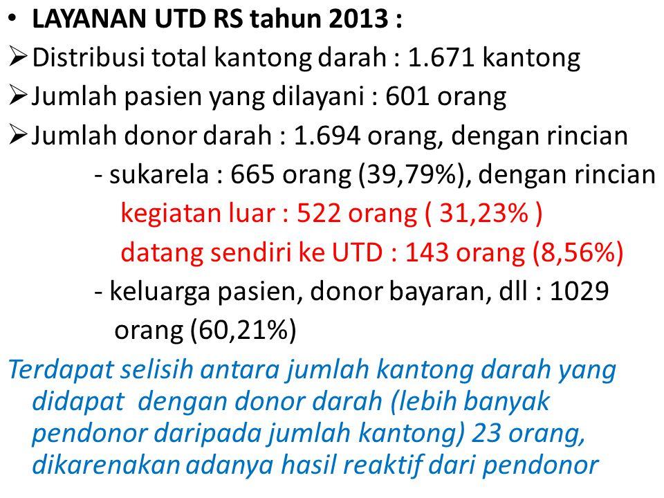 Data UTD RS 2011, 2012, 2013 TahunJumlah Pasien Jumlah Kantong darah keterangan 20118102.71088,80% donor pengganti + donor bayaran; 11,20% donor sukarela 20126531.90370,63% donor pengganti + donor bayaran; 29,37% donor sukarela 20136011.67160,21% donor pengganti + donor sukarela; 39,79% donor sukarela