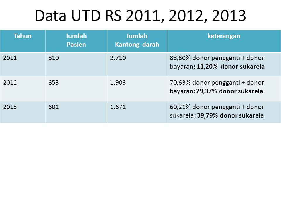 Distribusi kantong darah berdasarkan status pasien 2013 Status pasienJumlah pasienJumlah kantong UMUM144 23,96% 334 19,97% ASKES105 17,47% 293 17,53% JAMKESDA211 35,11% 666 39,86% JAMKESMAS77 12,81% 219 13,10% JAMPERSAL64 10,65% 159 9,52% TOTAL601 100% 1.671 100%