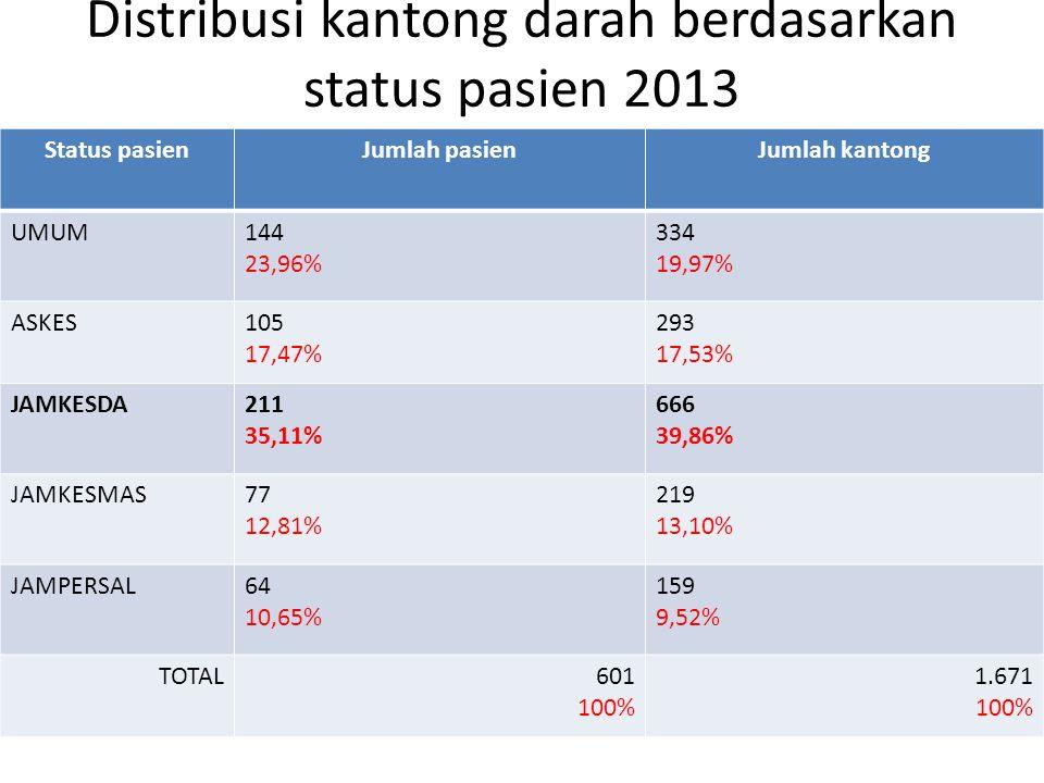 Distribusi kantong darah berdasarkan status pasien 2011,2012,2013 201120122013 UMUM447 (16,49%) 245 (12,87%) 334 (19,99%) ASKES506 (18,67%) 380 (19,97%) 293 (17,53) JAMKESDA1000 (36,90%) 709 (37,26%) 666 (39,86%) JAMKESMAS629 (23,21%) 336 (17,66%) 219 (13,10%) JAMPERSAL128 (juli-desember) (4,72%) 233 (12,24) 159 (9,52%) TOTAL 2.710 (100%) 1.903 (100%) 1671 (100%)