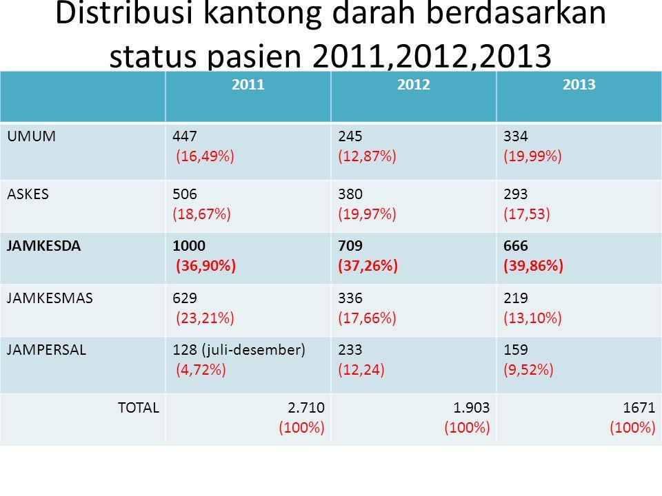 Distribusi kantong darah berdasarkan status pasien 2011,2012,2013 201120122013 UMUM447 (16,49%) 245 (12,87%) 334 (19,99%) ASKES506 (18,67%) 380 (19,97