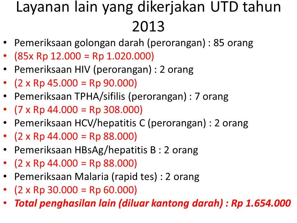 Layanan lain yang dikerjakan UTD tahun 2013 • Pemeriksaan golongan darah (perorangan) : 85 orang • (85x Rp 12.000 = Rp 1.020.000) • Pemeriksaan HIV (p