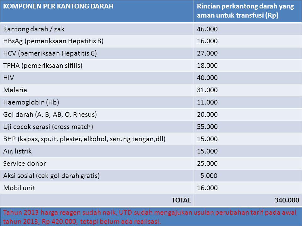 KOMPONEN PER KANTONG DARAHRincian perkantong darah yang aman untuk transfusi (Rp) Kantong darah / zak46.000 HBsAg (pemeriksaan Hepatitis B)16.000 HCV