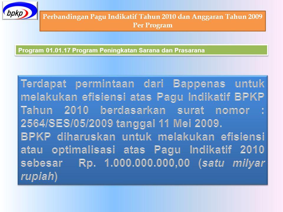 Perbandingan Pagu Indikatif Tahun 2010 dan Anggaran Tahun 2009 Per Program Program 01.01.17 Program Peningkatan Sarana dan Prasarana