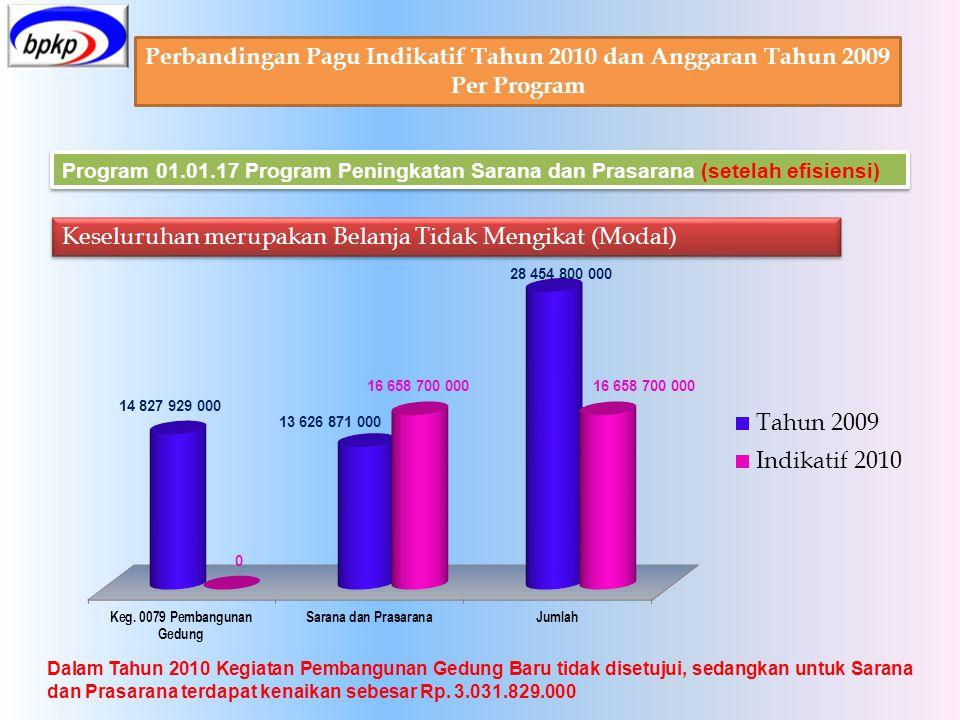 Perbandingan Pagu Indikatif Tahun 2010 dan Anggaran Tahun 2009 Per Program Program 01.01.17 Program Peningkatan Sarana dan Prasarana (setelah efisiens