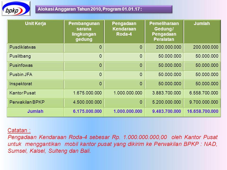 Alokasi Anggaran Tahun 2010, Program 01.01.17 : Catatan : Pengadaan Kendaraan Roda-4 sebesar Rp. 1.000.000.000,00 oleh Kantor Pusat untuk menggantikan