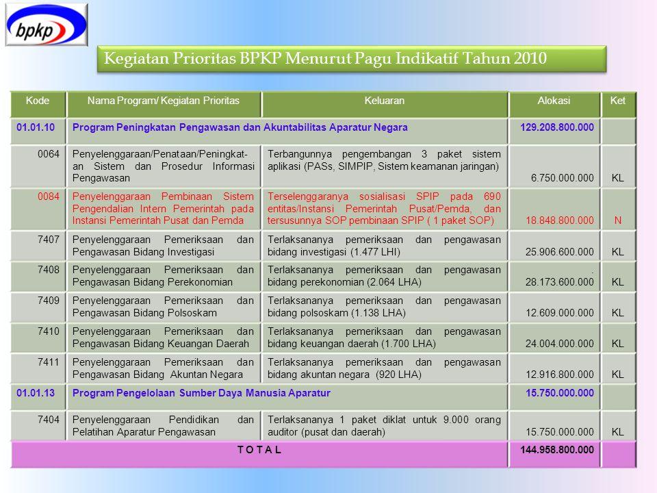 Kegiatan Prioritas BPKP Menurut Pagu Indikatif Tahun 2010 KodeNama Program/ Kegiatan PrioritasKeluaranAlokasiKet 01.01.10Program Peningkatan Pengawasa