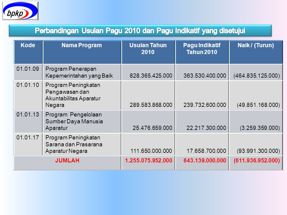 KodeNama ProgramUsulan Tahun 2010 Pagu Indikatif Tahun 2010 Naik / (Turun) 01.01.09Program Penerapan Kepemerintahan yang Baik828.365.425.000363.530.40