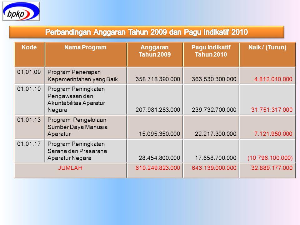KodeNama ProgramAnggaran Tahun 2009 Pagu Indikatif Tahun 2010 Naik / (Turun) 01.01.09Program Penerapan Kepemerintahan yang Baik358.718.390.000363.530.