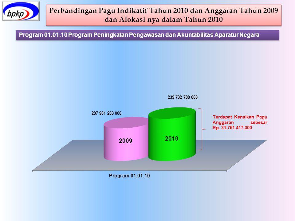Perbandingan Pagu Indikatif Tahun 2010 dan Anggaran Tahun 2009 dan Alokasi nya dalam Tahun 2010 Perbandingan Pagu Indikatif Tahun 2010 dan Anggaran Ta