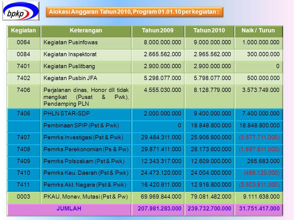 Alokasi Anggaran Tahun 2010, Program 01.01.10 per kegiatan :