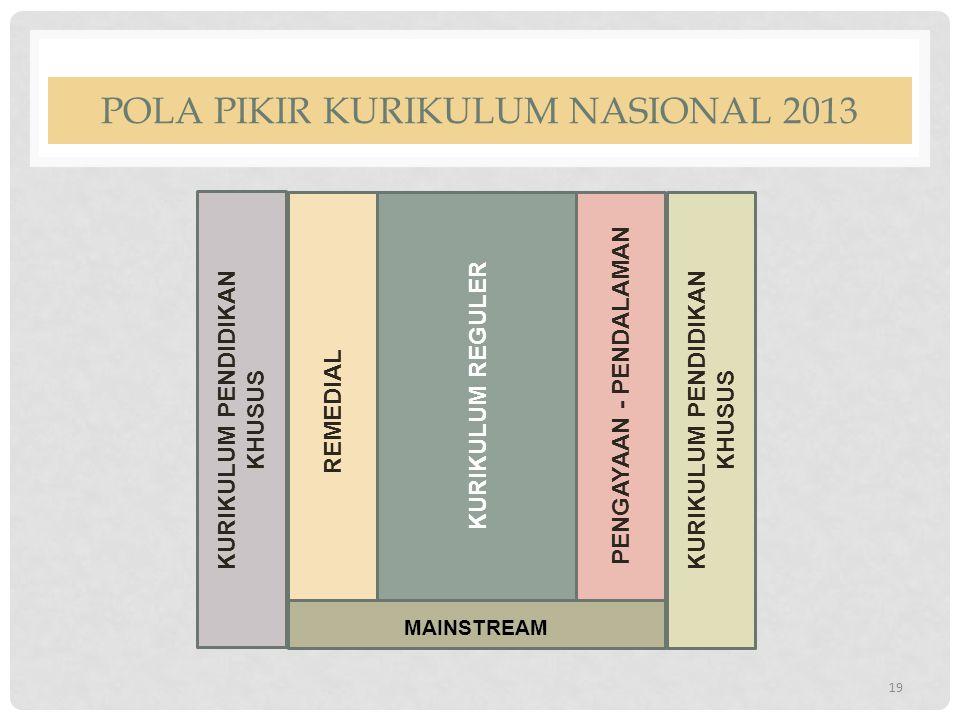 POLA PIKIR KURIKULUM NASIONAL 2013 19 MAINSTREAM KURIKULUM REGULER REMEDIAL PENGAYAAN - PENDALAMAN KURIKULUM PENDIDIKAN KHUSUS