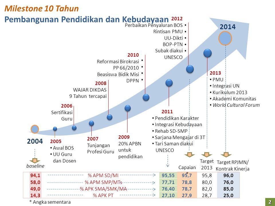 2005 • Awal BOS • UU Guru dan Dosen 2006 Sertifikasi Guru 2007 Tunjangan Profesi Guru 2008 WAJAR DIKDAS 9 Tahun tercapai 2009 20% APBN untuk pendidika