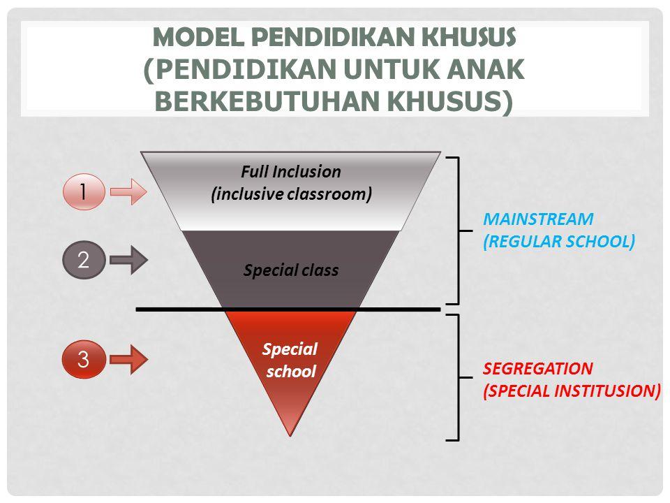 MODEL PENDIDIKAN KHUSUS (PENDIDIKAN UNTUK ANAK BERKEBUTUHAN KHUSUS) MAINSTREAM (REGULAR SCHOOL) SEGREGATION (SPECIAL INSTITUSION) Full Inclusion (incl