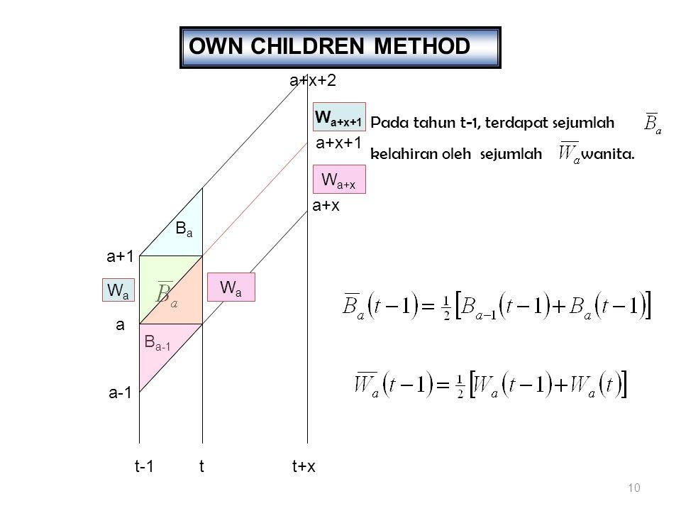10 OWN CHILDREN METHOD a+x+2 a+1 a a-1 BaBa B a-1 a+x Pada tahun t-1, terdapat sejumlah kelahiran oleh sejumlah wanita.