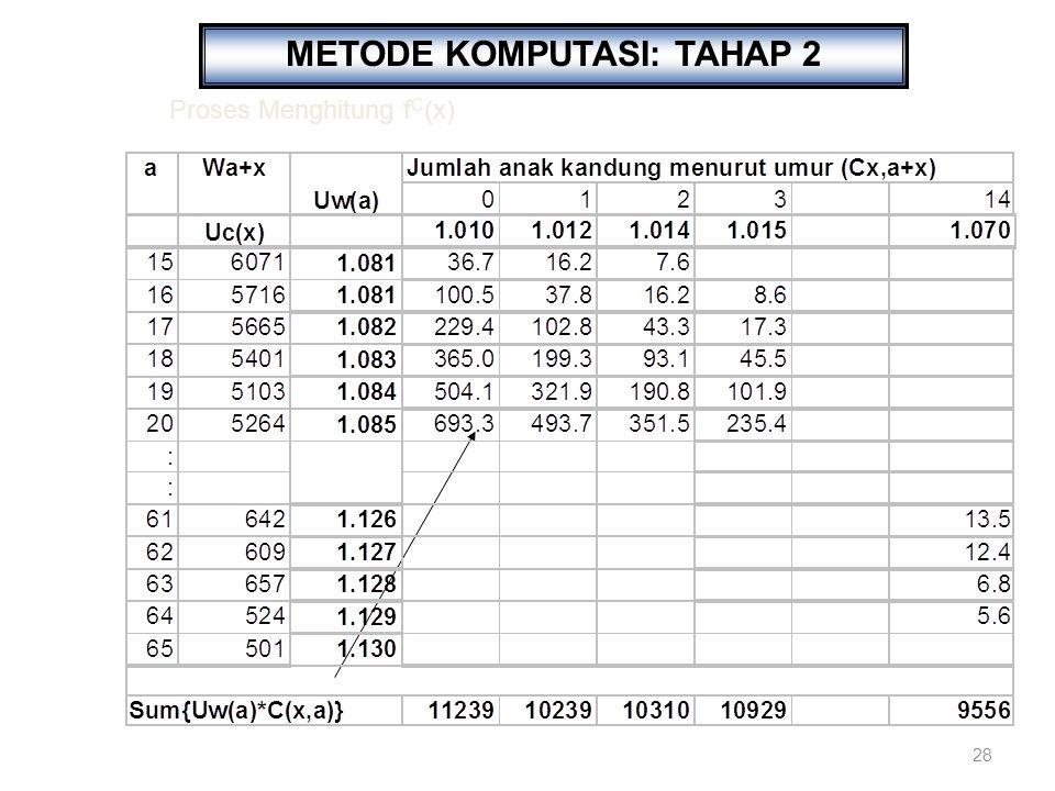 28 METODE KOMPUTASI: TAHAP 2 Proses Menghitung f C (x)