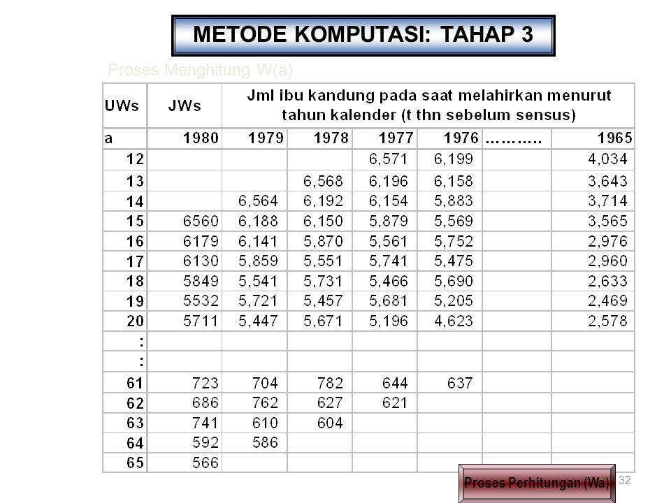32 METODE KOMPUTASI: TAHAP 3 Proses Perhitungan (Wa) Proses Menghitung W(a)
