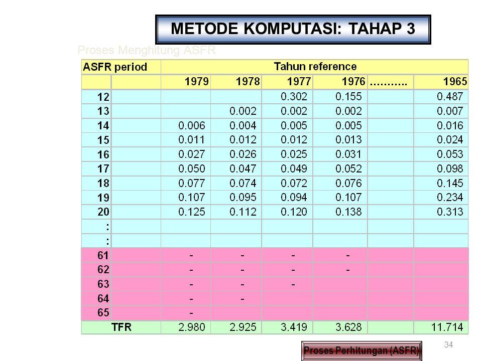 34 METODE KOMPUTASI: TAHAP 3 Proses Perhitungan (ASFR) Proses Menghitung ASFR