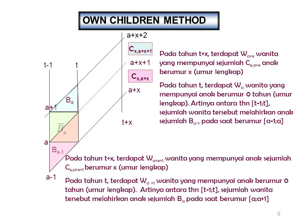 9 OWN CHILDREN METHOD a+1 a a-1 Pada tahun t+x, terdapat W a+x wanita yang mempunyai sejumlah C x,a+x anak berumur x (umur lengkap) Pada tahun t, terdapat W a wanita yang mempunyai anak berumur 0 tahun (umur lengkap).