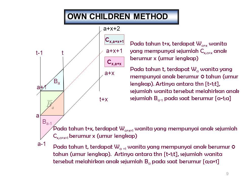 30 METODE KOMPUTASI: TAHAP 2 U c (x)*f c (x)*U w (a) Proses Menghitung U C (x,a)