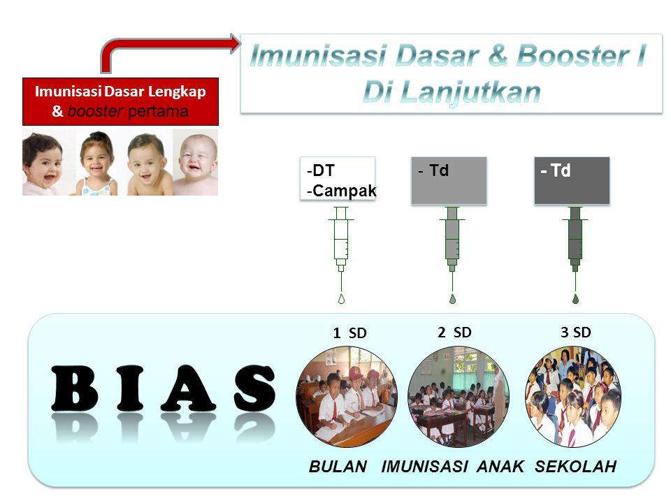 Imunisasi Dasar Lengkap & booster pertama 1 SD 2 SD3 SD -DT -Campak -DT -Campak - Td BULAN IMUNISASI ANAK SEKOLAH
