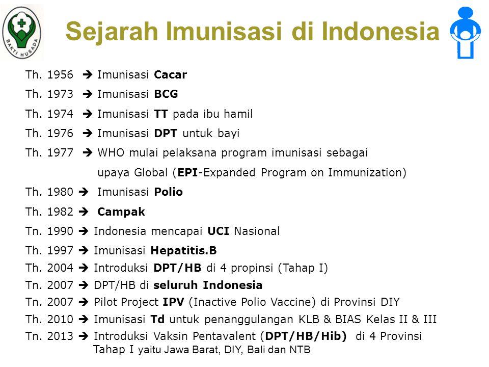 Sejarah Imunisasi di Indonesia Th.1956  Imunisasi Cacar Th.