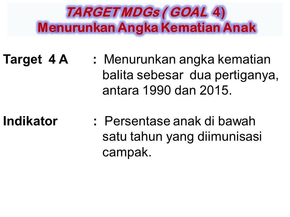 Target 4 A : Menurunkan angka kematian balita sebesar dua pertiganya, antara 1990 dan 2015.