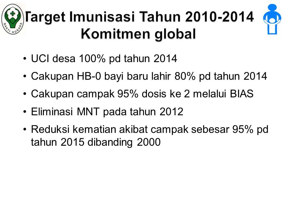 •UCI desa 100% pd tahun 2014 •Cakupan HB-0 bayi baru lahir 80% pd tahun 2014 •Cakupan campak 95% dosis ke 2 melalui BIAS •Eliminasi MNT pada tahun 2012 •Reduksi kematian akibat campak sebesar 95% pd tahun 2015 dibanding 2000