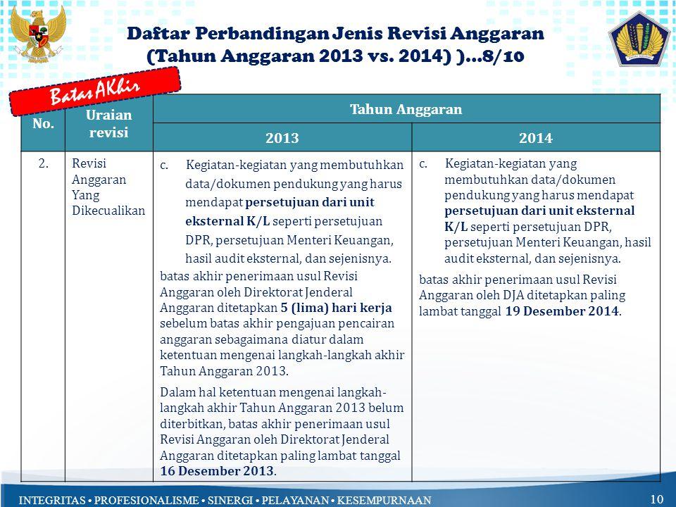 INTEGRITAS • PROFESIONALISME • SINERGI • PELAYANAN • KESEMPURNAAN 10 No. Uraian revisi Tahun Anggaran 20132014 2.Revisi Anggaran Yang Dikecualikan c.