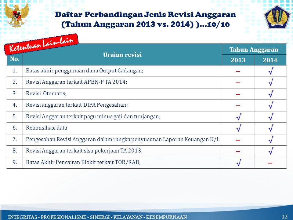 INTEGRITAS • PROFESIONALISME • SINERGI • PELAYANAN • KESEMPURNAAN 12 No. Uraian revisi Tahun Anggaran 20132014 1. Batas akhir penggunaan dana Output C