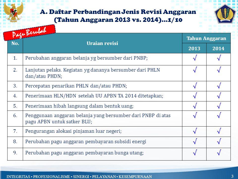 INTEGRITAS • PROFESIONALISME • SINERGI • PELAYANAN • KESEMPURNAAN 3 No.Uraian revisi Tahun Anggaran 20132014 1.Perubahan anggaran belanja yg bersumber