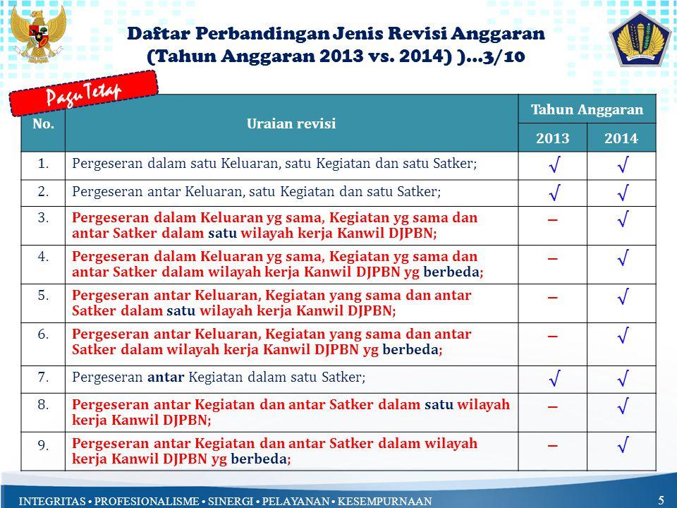 INTEGRITAS • PROFESIONALISME • SINERGI • PELAYANAN • KESEMPURNAAN 6 No.Uraian revisi Tahun Anggaran 20132014 10.