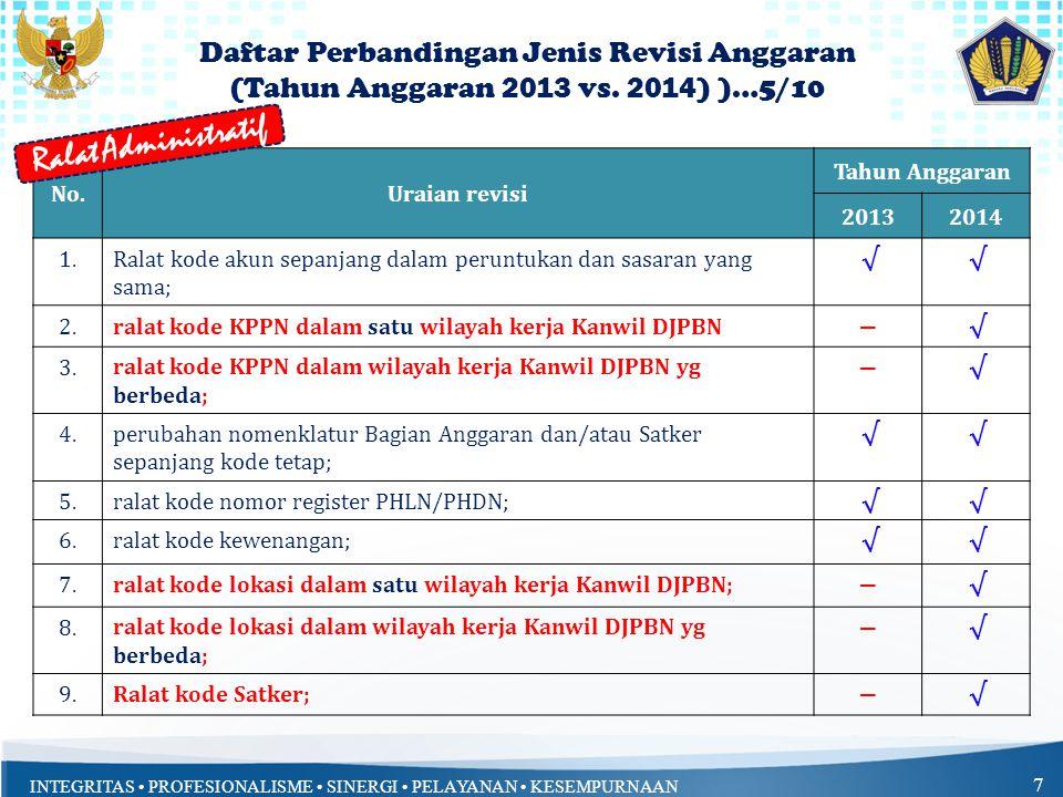 INTEGRITAS • PROFESIONALISME • SINERGI • PELAYANAN • KESEMPURNAAN 7 No.Uraian revisi Tahun Anggaran 20132014 1.Ralat kode akun sepanjang dalam peruntu