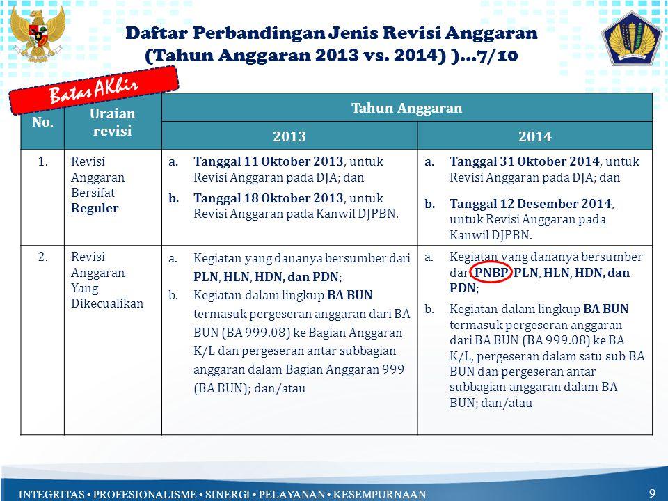 INTEGRITAS • PROFESIONALISME • SINERGI • PELAYANAN • KESEMPURNAAN 9 No. Uraian revisi Tahun Anggaran 20132014 1.Revisi Anggaran Bersifat Reguler a.Tan