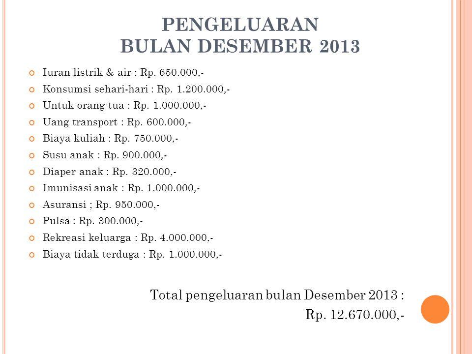 PENGELUARAN BULAN DESEMBER 2013 Iuran listrik & air : Rp.