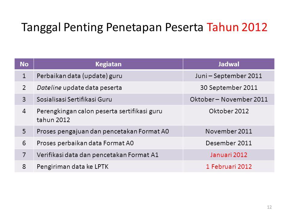 Tanggal Penting Penetapan Peserta Tahun 2012 NoKegiatanJadwal 1Perbaikan data (update) guruJuni – September 2011 2Dateline update data peserta30 Septe