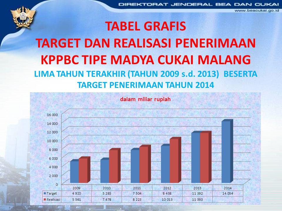 TABEL GRAFIS TARGET DAN REALISASI PENERIMAAN KPPBC TIPE MADYA CUKAI MALANG LIMA TAHUN TERAKHIR (TAHUN 2009 s.d. 2013) BESERTA TARGET PENERIMAAN TAHUN
